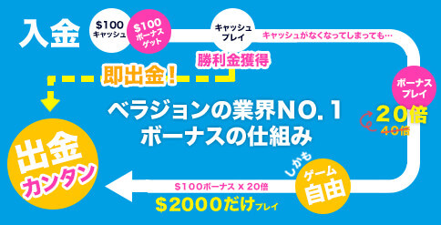 2018 03 21 140627 - ベラジョンカジノは、10日無料プレイ付きで最高1000ドルのお得なビギナーズボーナスを紹介