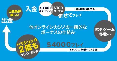 2018 03 21 140653 - ベラジョンカジノは、10日無料プレイ付きで最高1000ドルのお得なビギナーズボーナスを紹介