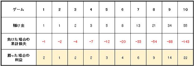2a4a9f65b014d6f0c14c48b2336fd7d5 - ベラジョンカジノのルーレットの基本ルール(やり方)、賭け方、点数、配当、勝率アップのための攻略・必勝法