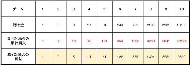 39658951b7ab6ab96edc61315dfc8679 - ルーレットの攻略・必勝法 | 3倍マーチンゲール法の説明。実践シミュレーションの検証、期待値と確率の解説