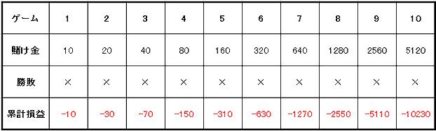 4659729f576a89a45c330df1ff8deff7 - マーチンゲール法の特徴や使用方法を解説。メリットとデメリットを知って「マーチンゲール法」で勝つ確率を上げよう!