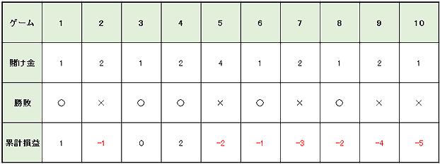65b2fb6f677703abe0fc1048ba21f08f - グランパーレー法の特徴や使用方法を解説。メリットとデメリットを知って「グランパーレー法」で勝つ確率を上げよう!
