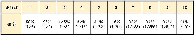 65e520e5059701514ad057ccdea80cf4 - 3倍マーチンゲール法の特徴や使用方法を解説。メリットとデメリットを知って「3倍マーチンゲール法」で勝つ確率を上げよう!