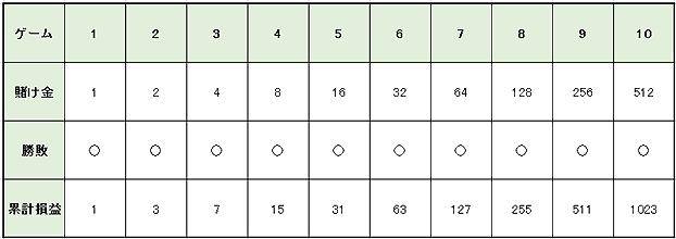 72d1b73b1e04bd24ace1eaf88a5ff8e8 - グランパーレー法の特徴や使用方法を解説。メリットとデメリットを知って「グランパーレー法」で勝つ確率を上げよう!