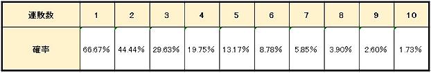 7abcca930f30491712e435320fb91b29 - ココモ法の特徴や使用方法を解説。メリットとデメリットを知って「ココモ法」で勝つ確率を上げよう!