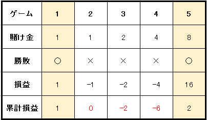 9c54ad53f4cbef847c8b1da0b69cb969 2 - マーチンゲール法の特徴や使用方法を解説。メリットとデメリットを知って「マーチンゲール法」で勝つ確率を上げよう!