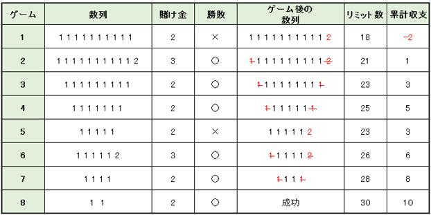 実践例収支表