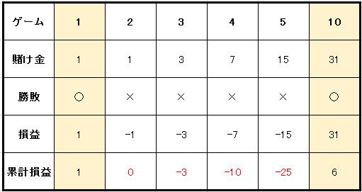 グランマーチンゲール実践例収支表