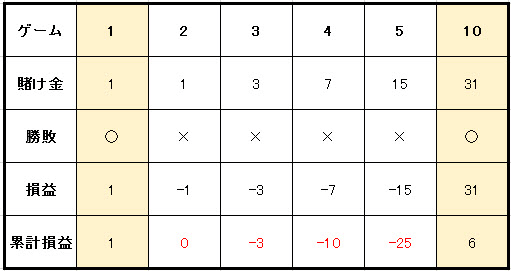 cc058c258f8f7ef5b72f46c1254ddf59 - グランマーチンゲール法の特徴や使用方法を解説。メリットとデメリットを知って「グランマーチンゲール法」で勝つ確率を上げよう!