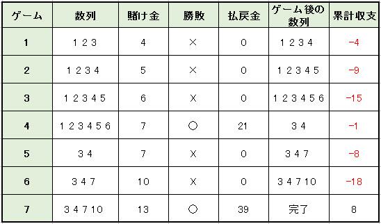モンテカルロ法3倍シミュレーション2