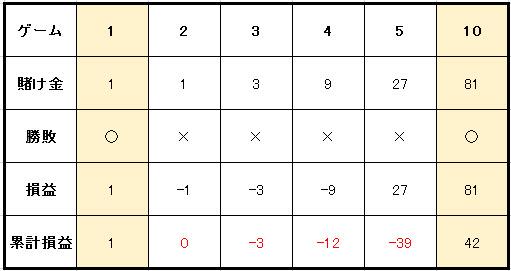 3倍マーチンゲール実践例収支