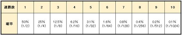 d11b3b8261efc771109b3ae74cdfe1f1 1 - ルーレットの攻略・必勝法   31システム法の説明。実践シミュレーションの検証、期待値と確率の解説