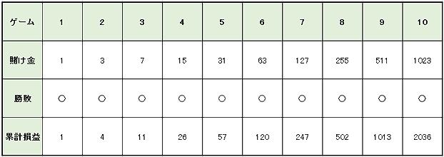 de3cdcb82b2d9a77a217cd56d7a0e785 3 - グランパーレー法の特徴や使用方法を解説。メリットとデメリットを知って「グランパーレー法」で勝つ確率を上げよう!