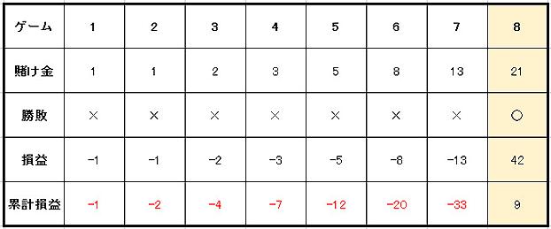e008d65c8e48484881a28a70814e38b9 - ココモ法の特徴や使用方法を解説。メリットとデメリットを知って「ココモ法」で勝つ確率を上げよう!