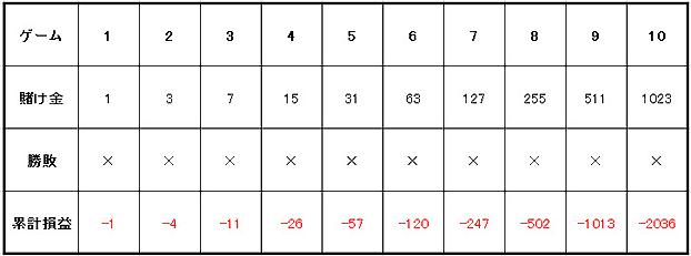 グランマーチンゲール法10連敗