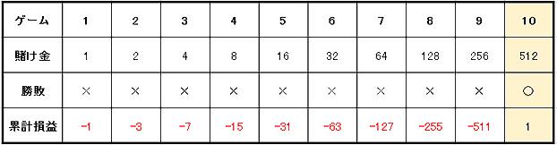 martin 1 - マーチンゲール法の特徴や使用方法を解説。メリットとデメリットを知って「マーチンゲール法」で勝つ確率を上げよう!