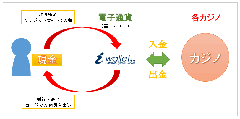 2018 09 29 150720 - ベラジョンカジノのアイウォレット(iWallet)入金方法を図解説明で解説。手数料、入金限度額、最低入金額まとめ