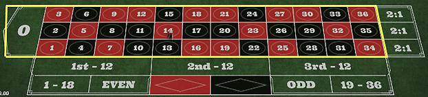 2571d84ac8dfef3610e1f4d4622f37b3 2 - ベラジョンカジノのルーレットの基本ルール(やり方)、賭け方、点数、配当、勝率アップのための攻略・必勝法