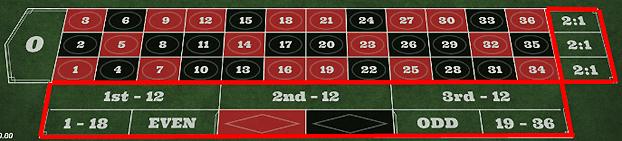 26709c193bec5cd2ff8949322e60672f - ベラジョンカジノのルーレットの基本ルール(やり方)、賭け方、点数、配当、勝率アップのための攻略・必勝法