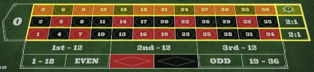 87cfd27a5f5efd5a6d57b11416042770 - ベラジョンカジノのルーレットの基本ルール(やり方)、賭け方、点数、配当、勝率アップのための攻略・必勝法