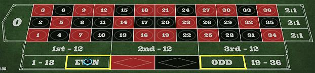 8bdd00de5811ea1e2cf1c89d9cf0d446 - ベラジョンカジノのルーレットの基本ルール(やり方)、賭け方、点数、配当、勝率アップのための攻略・必勝法