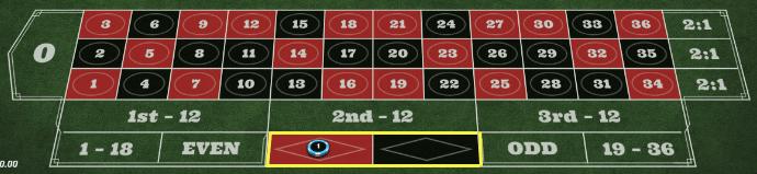 cda60fd212623b51bde8d0c18670fa2d - ベラジョンカジノのルーレットの基本ルール(やり方)、賭け方、点数、配当、勝率アップのための攻略・必勝法