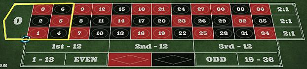 e7a4c7faf5940cc450e6e65bcadfb512 - ベラジョンカジノのルーレットの基本ルール(やり方)、賭け方、点数、配当、勝率アップのための攻略・必勝法