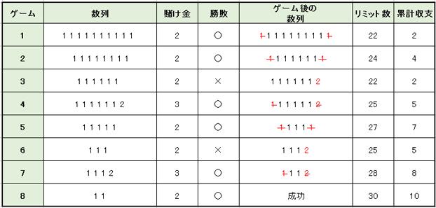 10ユニット法賭け方