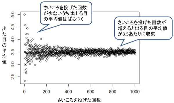 大数の法則 サイコロ実例グラフ
