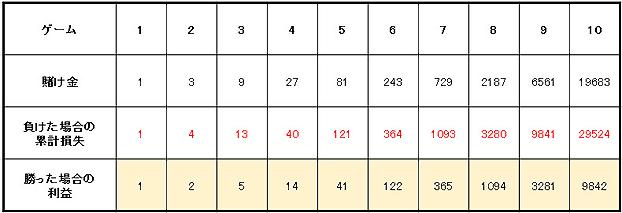 3倍マーチンゲール法賭け方