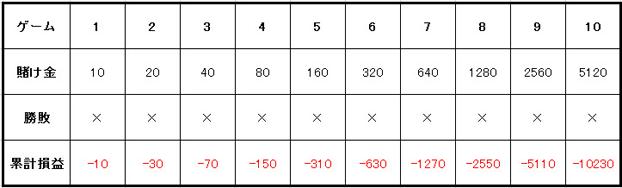 マーチンゲール法賭け方