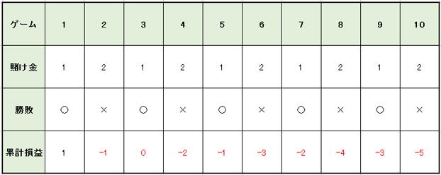 グッドマン法1勝1敗が続くパターン