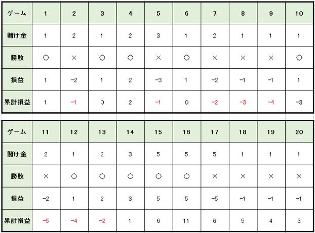 8482f4067ec88c0fd62b9bd2d583e40b 2 - ベラジョンカジノのバカラで勝つためのプロギャンブラーが愛用するバカラ攻略・必勝法