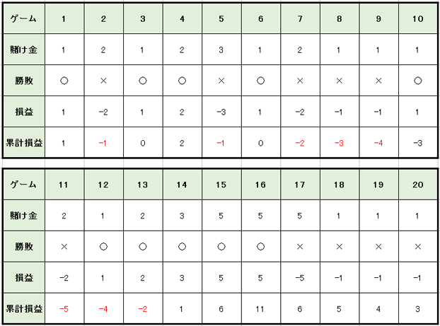 8482f4067ec88c0fd62b9bd2d583e40b - 連勝や勝っている時に使うルーレットの攻略・必勝法と資金管理(マネーマージメント)