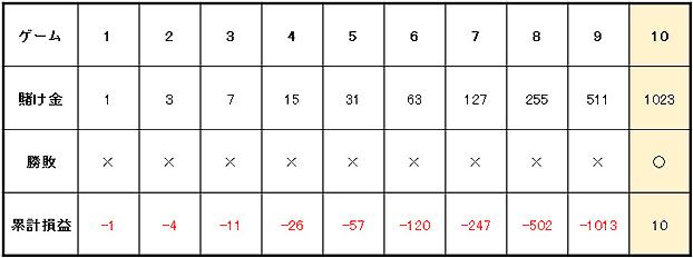 グランマーチンゲール法賭け方