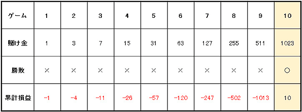 9b597b31592c27f71bbb8f90dea7c629 - ハイローラーが実践するベラジョンカジノのバカラで大勝ちするための攻略・必勝法を紹介