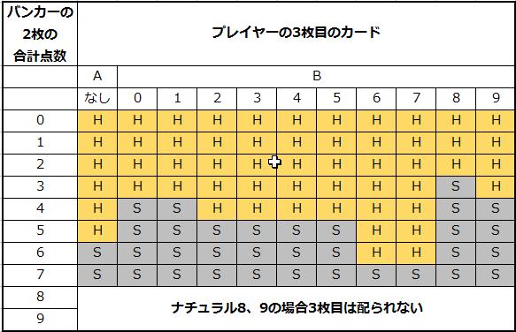 バカラ バンカー3枚目の条件表