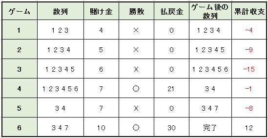 モンテカルロ法3倍賭け方例1