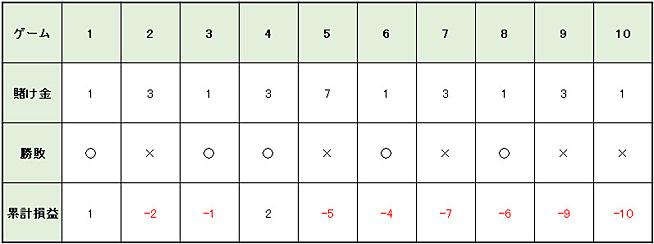 0359b0c6c1c1a3d1b68d1cf4d6021102 - バカラの攻略・必勝法   グランパーレー法の説明。実践シミュレーションの検証、期待値と確率の解説