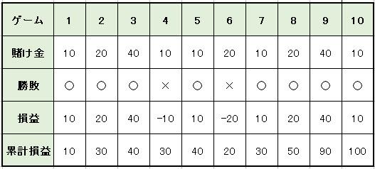 0f3c0ddb0f0b97efdc0ca79d88a433cb - ハーフストップ法の特徴や使い方を解説。メリットとデメリットを知って「ハーフストップ法」で利益を増やそう!