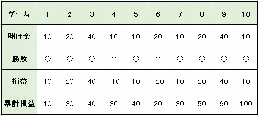 0f3c0ddb0f0b97efdc0ca79d88a433cb - バカラの攻略・必勝法 | ハーフストップ法の説明。実践シミュレーションの検証、期待値と確率の解説