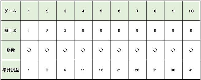 1c8cd726a282d670debde2ec76ccf6bc - グッドマン法の特徴や使い方を解説。メリットとデメリットを知って「グッドマン法」で利益を増やそう!
