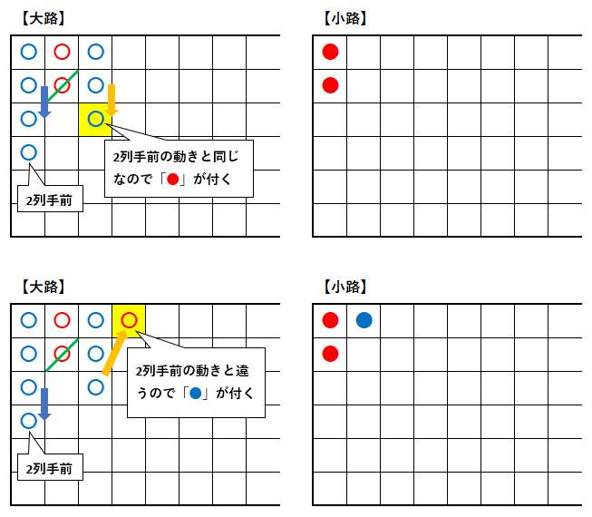 2020 02 26 211101 - バカラで勝率を上げるための罫線の見方と種類。罫線予測でバカラに勝ち続ける方法