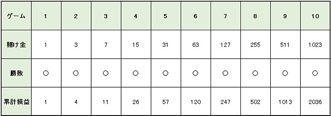 34c8bf268f728f2e2036ec921f68542c - バカラの攻略・必勝法   グランパーレー法の説明。実践シミュレーションの検証、期待値と確率の解説