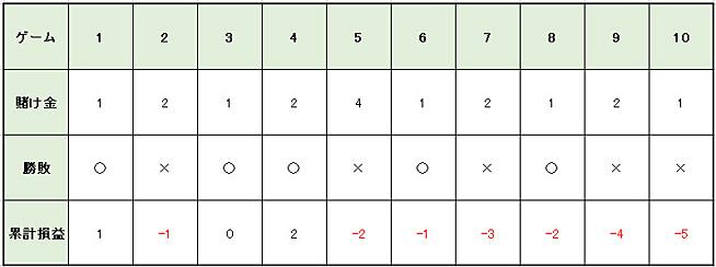 6daeabb1eaf76c2914cc133d63a4ccef - バカラの攻略・必勝法   グランパーレー法の説明。実践シミュレーションの検証、期待値と確率の解説