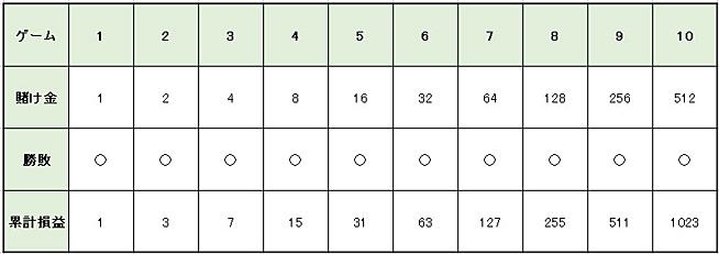 72d1b73b1e04bd24ace1eaf88a5ff8e8 - グランパーレー法の特徴や使い方を解説。メリットとデメリットを知って「グランパーレー法」で利益を増やそう!