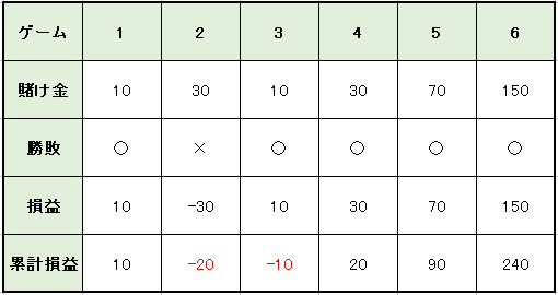 84e408b437d56e7235686f2a4611e54f - バカラの攻略・必勝法   グランパーレー法の説明。実践シミュレーションの検証、期待値と確率の解説