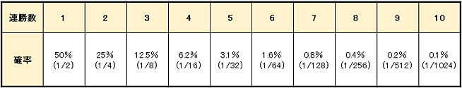 91f22559669c79da6d7af1d3f5577aa3 - バカラの攻略・必勝法   31システム法の説明。実践シミュレーションの検証、期待値と確率の解説