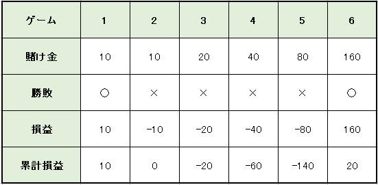 マーチンゲール法_実戦収支表