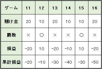 a4e9e7e78b8f07d0f57c46fd4b35b606 - バカラの攻略・必勝法 | ハーフストップ法の説明。実践シミュレーションの検証、期待値と確率の解説